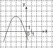 10.0.1. Срез знаний по алгебре на начало 10 класса.
