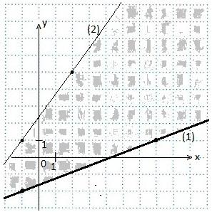 9-III-1. Уравнения, неравенства и их системы
