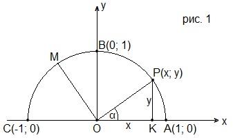 Тест Г9.XI(1)-1.1. Синус, косинус и тангенс угла